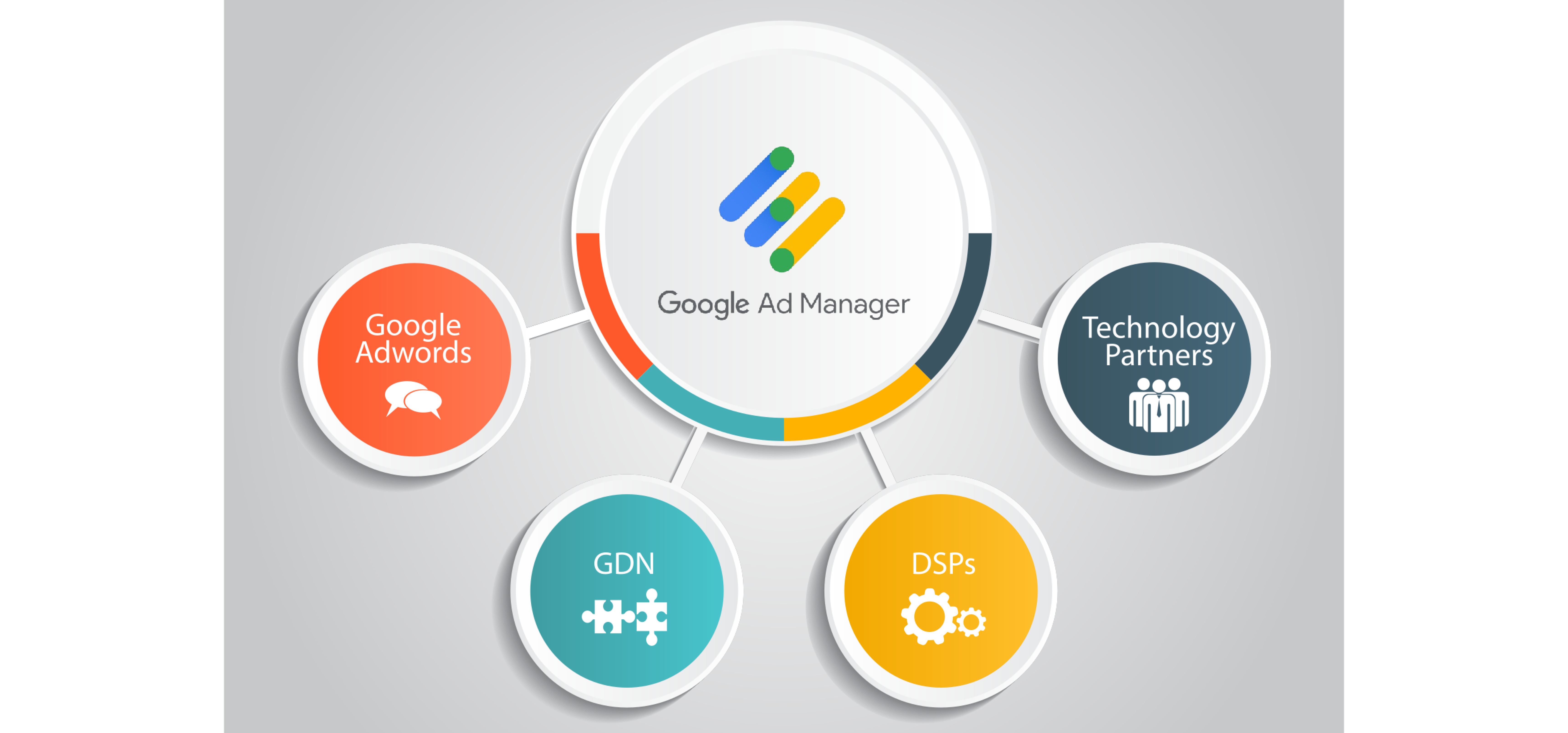 Google ad manager diagram